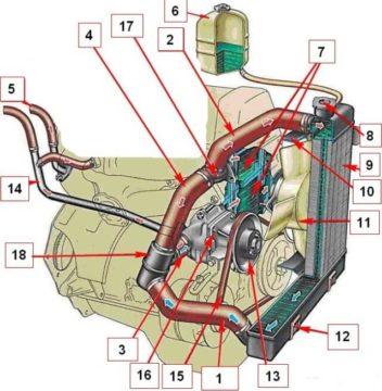 Engine Cooling System vaz 2107 1 352x360 Патрубок радиатора системы охлаждения ВАЗ 21073